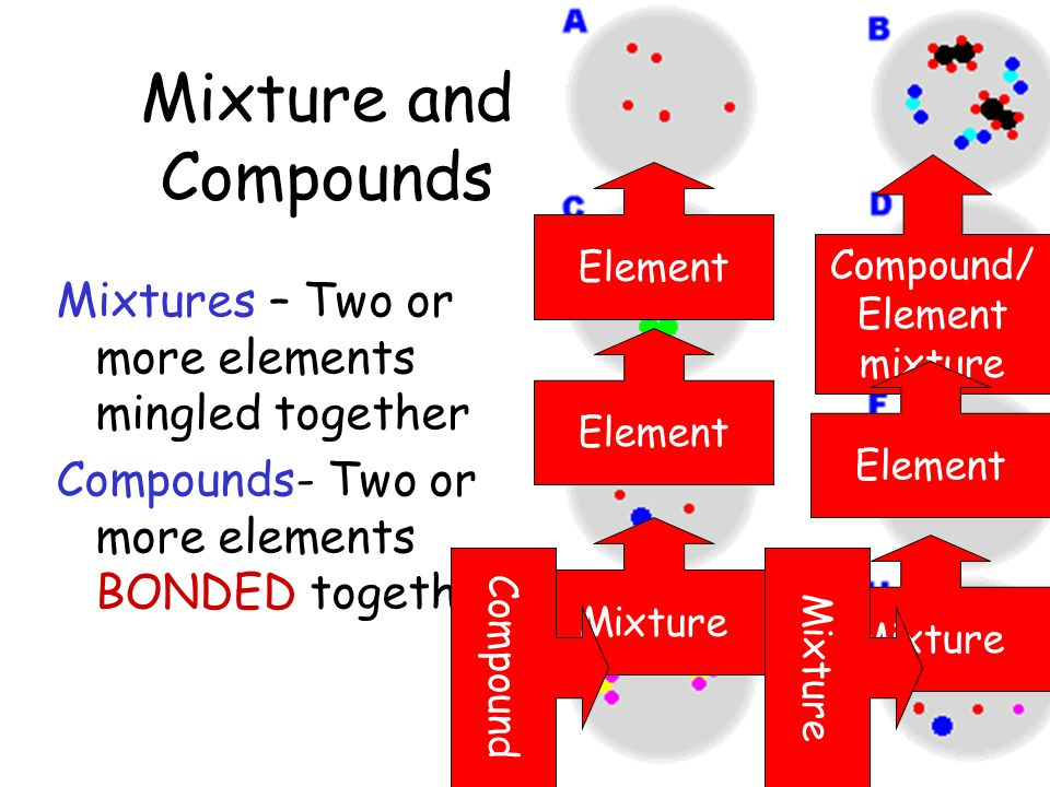 Mixture and Compounds Mixtures – Two or more elements mingled together Compounds- Two or more elements BONDED together. Element Mixture Compound Compo
