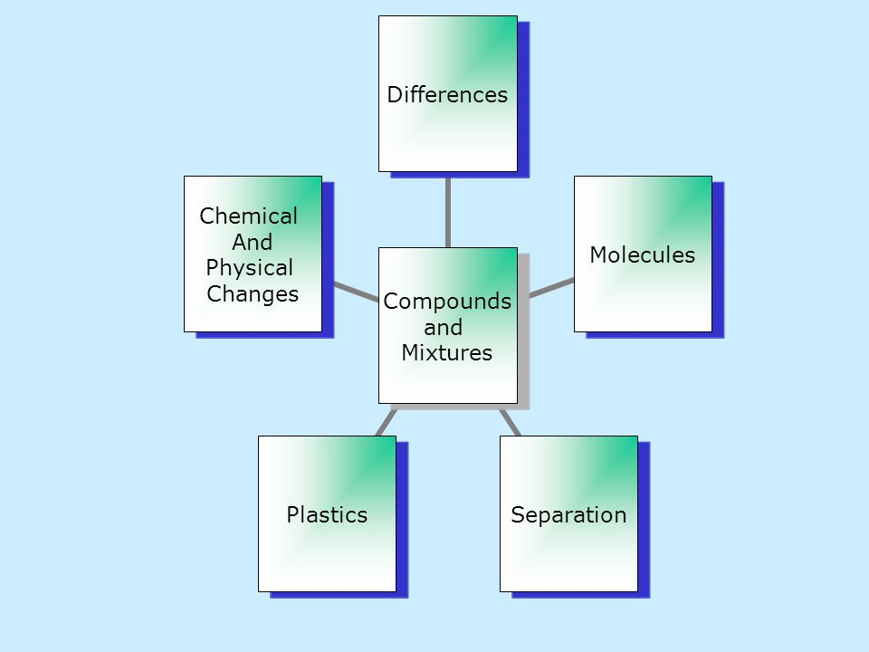 Compounds and Mixtures DifferencesMoleculesSeparationPlastics Chemical And Physical Changes