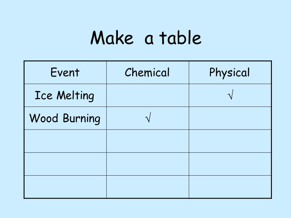 Make a table EventChemicalPhysical Ice Melting  Wood Burning 