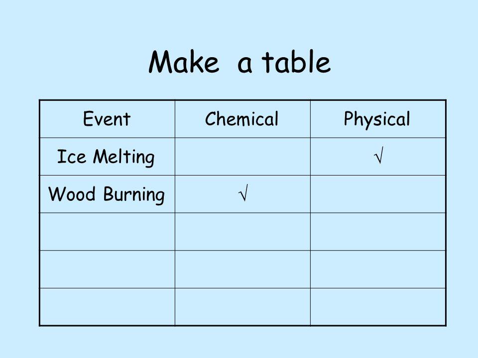 Make a table EventChemicalPhysical Ice Melting  Wood Burning 