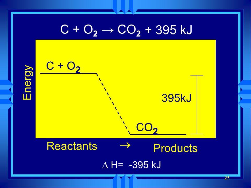 25 C + O 2 → CO 2 Energy Reactants Products  C + O 2 CO 2 395kJ ∆ H= -395 kJ + 395 kJ