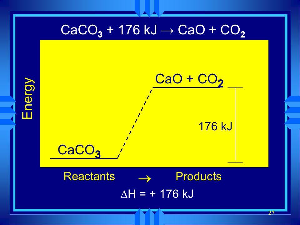 27 CaCO 3 → CaO + CO 2 Energy Reactants Products  CaCO 3 CaO + CO 2 176 kJ CaCO 3 + 176 kJ → CaO + CO 2 ∆H = + 176 kJ