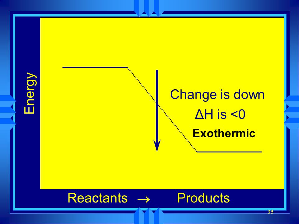 35 Energy ReactantsProducts  Change is down ΔH is <0 Exothermic