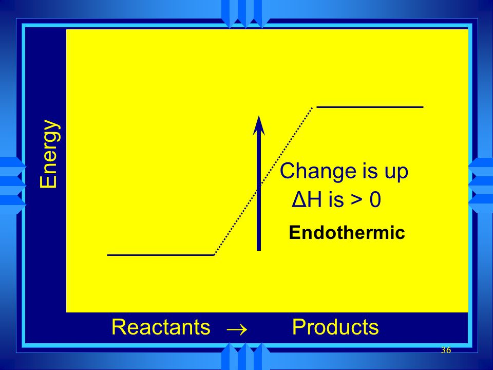 36 Energy ReactantsProducts  Change is up ΔH is > 0 Endothermic