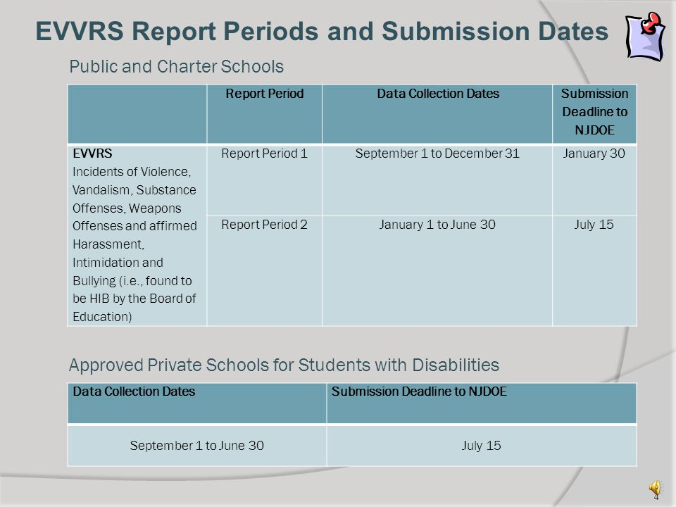 Report PeriodData Collection Dates Submission Deadline to NJDOE EVVRS Incidents of Violence, Vandalism, Substance Offenses, Weapons Offenses and affirmed Harassment, Intimidation and Bullying (i.e., found to be HIB by the Board of Education) Report Period 1September 1 to December 31January 30 Report Period 2January 1 to June 30July 15 Data Collection DatesSubmission Deadline to NJDOE September 1 to June 30July 15 Public and Charter Schools Approved Private Schools for Students with Disabilities EVVRS Report Periods and Submission Dates 4