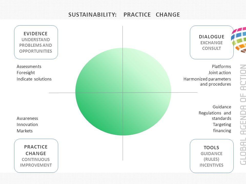 SUSTAINABILITY: PRACTICE CHANGE EVIDENCE UNDERSTAND PROBLEMS AND OPPORTUNITIES TOOLS GUIDANCE (RULES) INCENTIVES PRACTICE CHANGE CONTINUOUS IMPROVEMENT DIALOGUE EXCHANGE CONSULT Assessments Foresight Indicate solutions Platforms Joint action Harmonized parameters and procedures Awareness Innovation Markets Guidance Regulations and standards Targeting financing