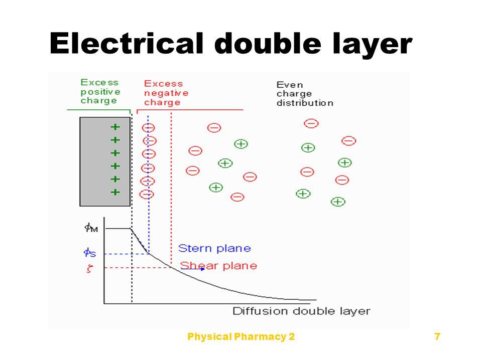 Repulsive effect of double layer The repulsive effect from the double layer is responsible for stability.