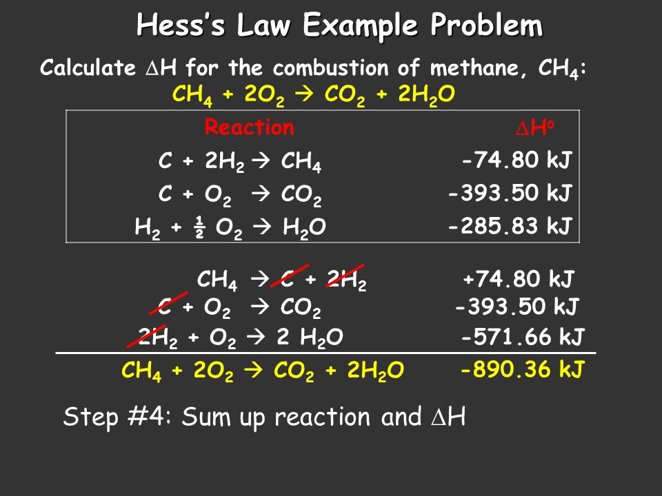 Hess's Law Example Problem Calculate  H for the combustion of methane, CH 4 : CH 4 + 2O 2  CO 2 + 2H 2 O Reaction  H o C + 2H 2  CH 4 -74.80 kJ C + O 2  CO 2 -393.50 kJ H 2 + ½ O 2  H 2 O-285.83 kJ CH 4  C + 2H 2 +74.80 kJ C + O 2  CO 2 -393.50 kJ 2H 2 + O 2  2 H 2 O -571.66 kJ Step #4: Sum up reaction and  H CH 4 + 2O 2  CO 2 + 2H 2 O-890.36 kJ