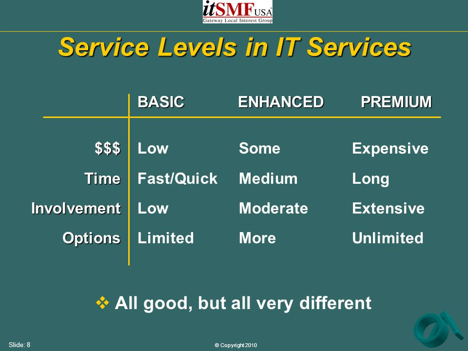 © Copyright 2010 Slide: 8 Service Levels in IT Services BASIC ENHANCED PREMIUM $$$TimeInvolvementOptions Low Fast/Quick Low Limited Some Medium Moderate More Expensive Long Extensive Unlimited  All good, but all very different