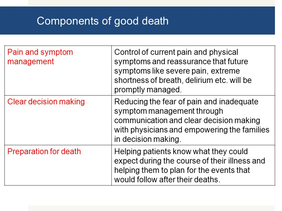 Components of good death Pain and symptom management Control of current pain and physical symptoms and reassurance that future symptoms like severe pain, extreme shortness of breath, delirium etc.