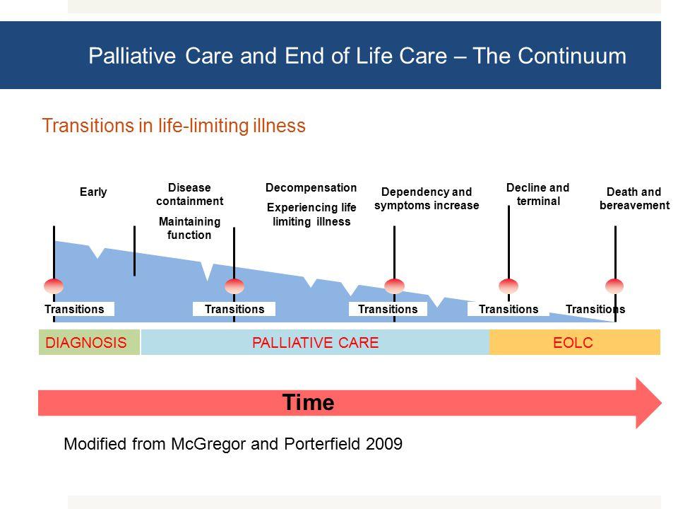  End of life care cannot be initiated de novo.