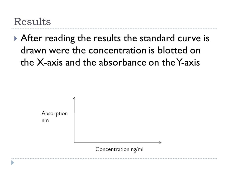 Results  After reading the results the standard curve is drawn were the concentration is blotted on the X-axis and the absorbance on the Y-axis Concentration ng/ml Absorption nm