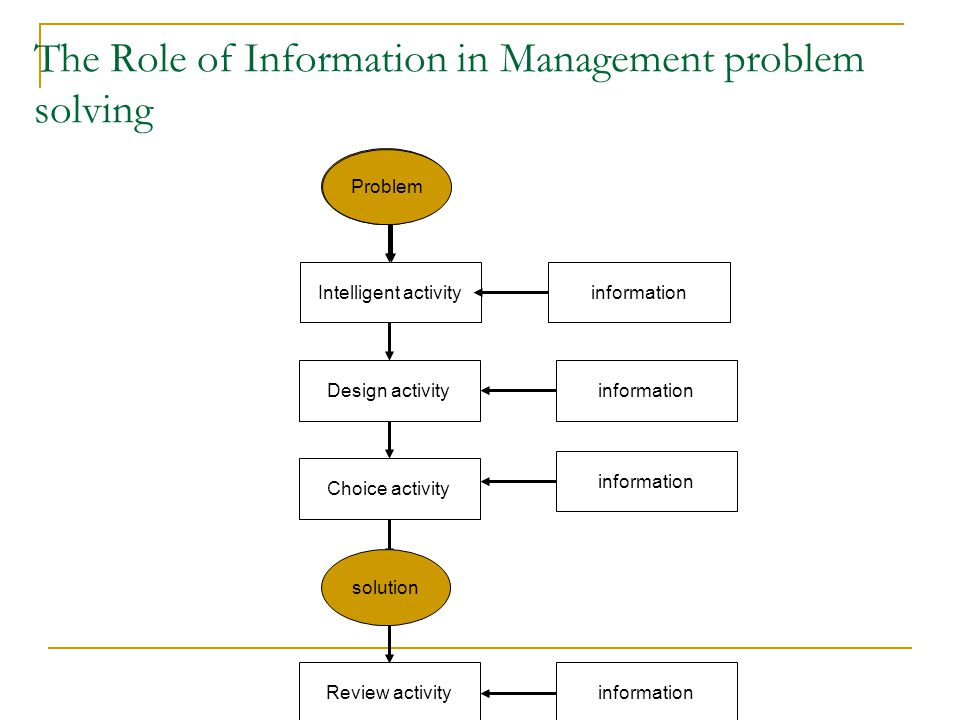 The Role of Information in Management problem solving Intelligent activityinformation Review activity Choice activity Design activity Problem solution Problem