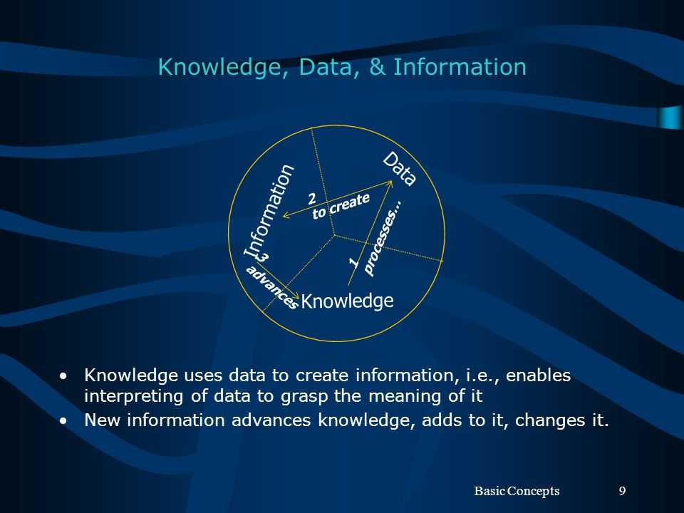 Knowledge, Data, & Information Knowledge uses data to create information, i.e., enables interpreting of data to grasp the meaning of it New informatio