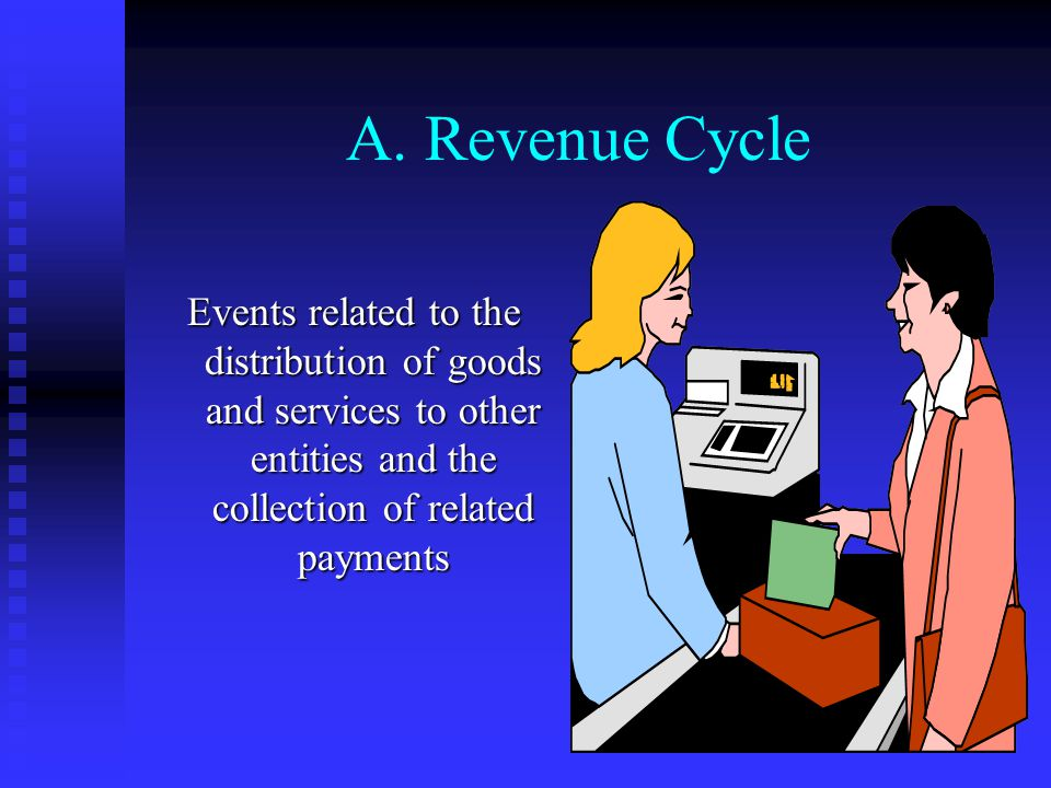 III. Transaction Processing Cycles A.Revenue Cycle B.Expenditure Cycle C.Production Cycle D.Finance Cycle E.Financial Reporting Cycle The transaction
