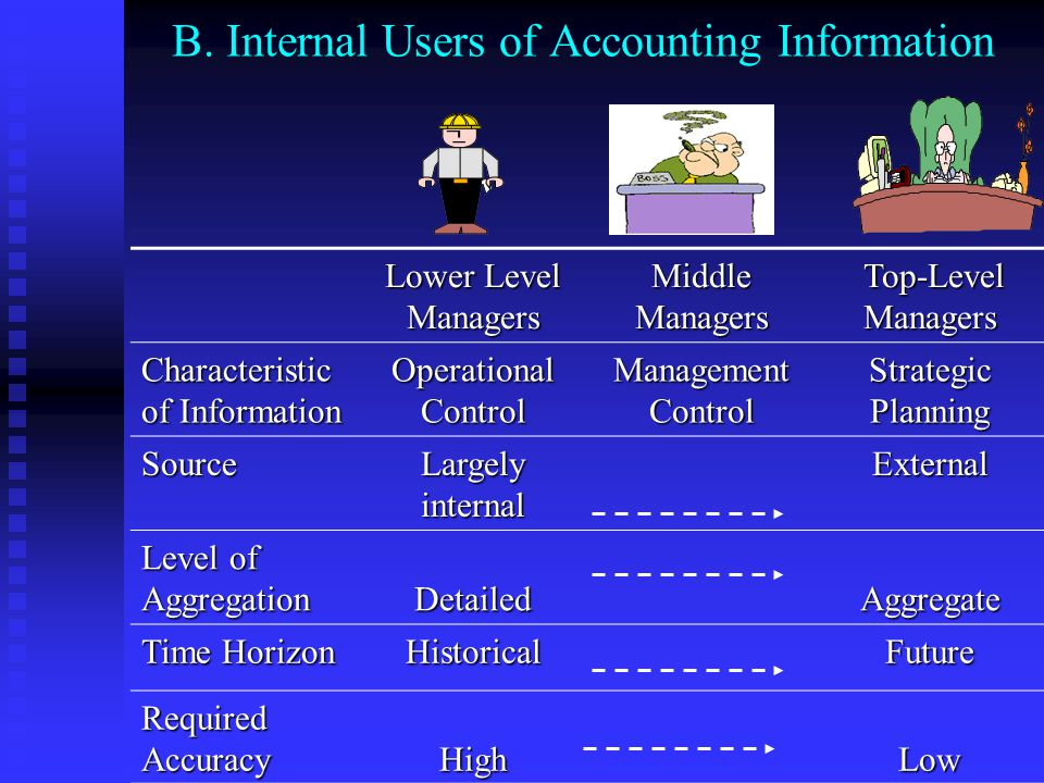 A. External Users of Accounting Information Investors Creditors Stockholders Customers and Vendors Government Agencies