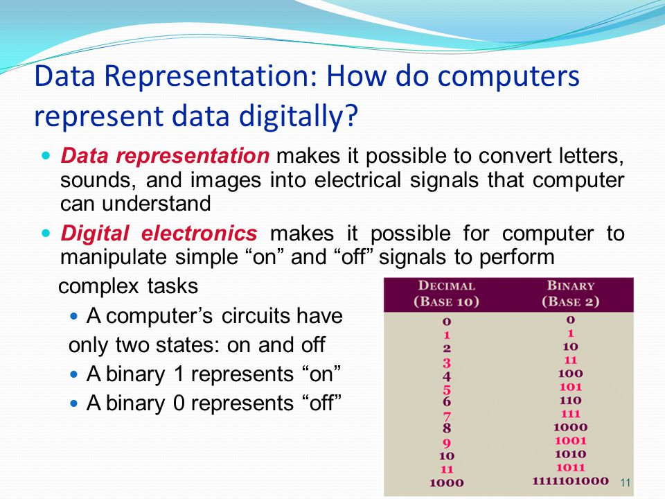 Data Representation: How do computers represent data digitally.