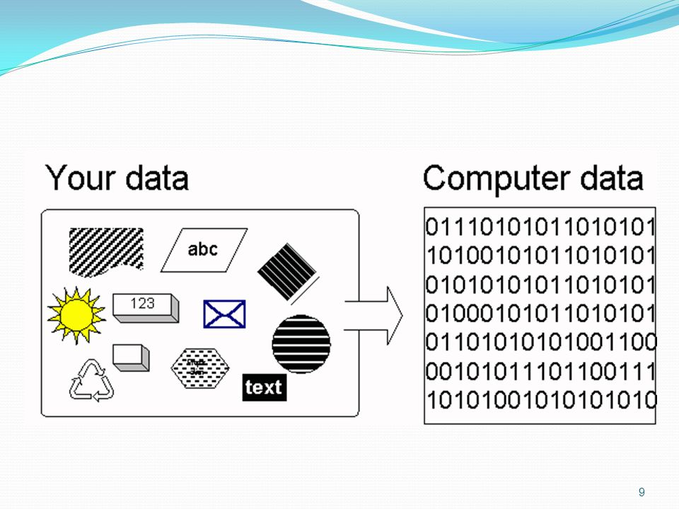 Bit and Byte Data is defined as the symbols that represent things, people, events and ideas Computers store data in digital format as a series of 1s and 0s (known as binary code) Each 1 and 0 is called a bit (the smallest unit of information that a computer can process) Eight bits is called a byte The term bit comes from binary digit Bytes are used to represent one character – a letter, number, or punctuation mark For example, the letter H is represented in binary code as 01001000 An exclamation point (!) is 001000001 10
