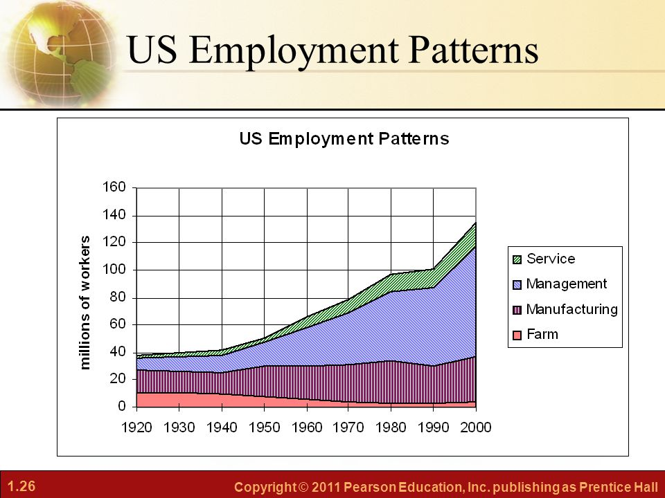 1.26 Copyright © 2011 Pearson Education, Inc. publishing as Prentice Hall US Employment Patterns