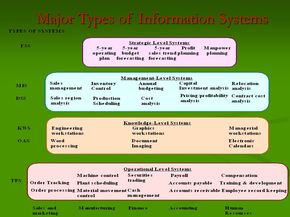 MIS USES SOFTWARE MIS produces information using two types of software: MIS produces information using two types of software: 1- Report –writing software that produces both periodic and special reports (special reports are also called ad-hoc reports) e.g.