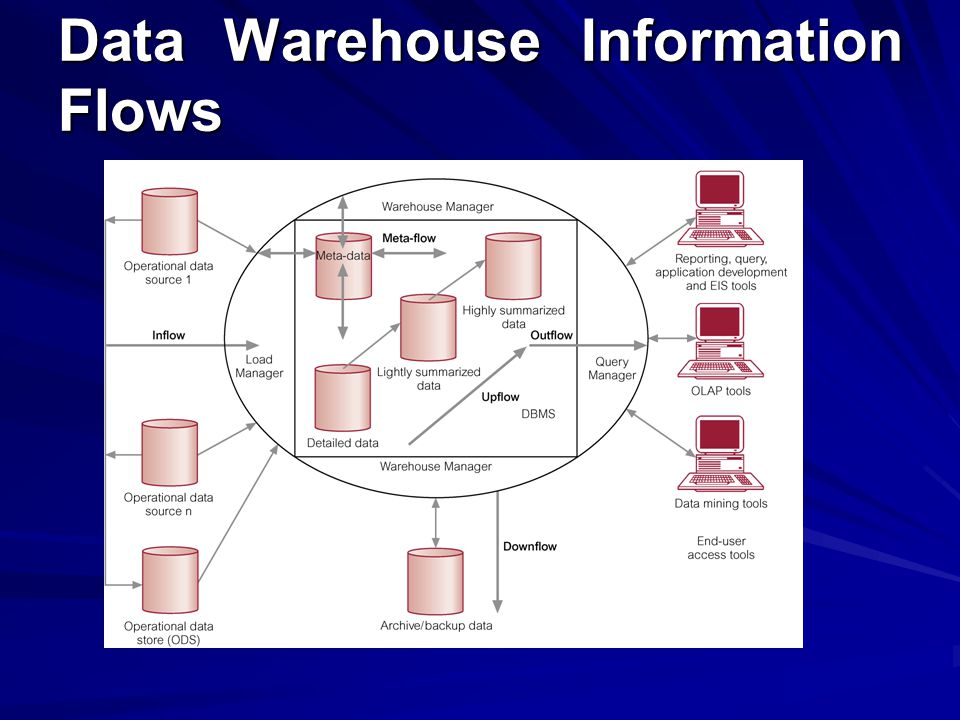 Data Warehouse Information Flows