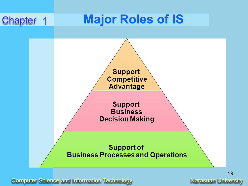 19 Major Roles of IS 1 Support Competitive Advantage Support Business Decision Making Support of Business Processes and Operations