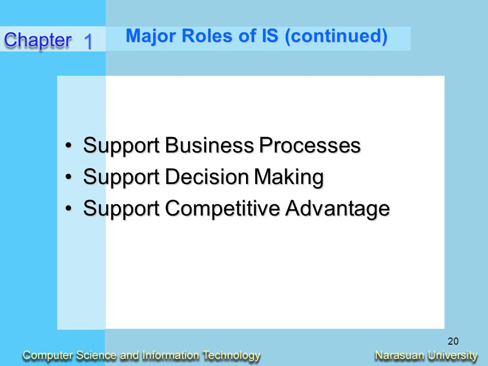 20 Major Roles of IS (continued) Support Business ProcessesSupport Business Processes Support Decision MakingSupport Decision Making Support Competiti