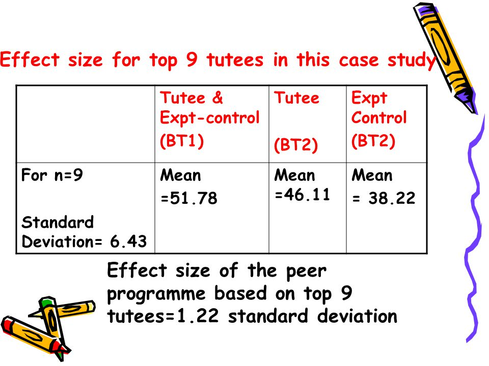 Effect size for top 9 tutees in this case study Tutee & Expt-control (BT1) Tutee (BT2) Expt Control (BT2) For n=9 Standard Deviation= 6.43 Mean =51.78