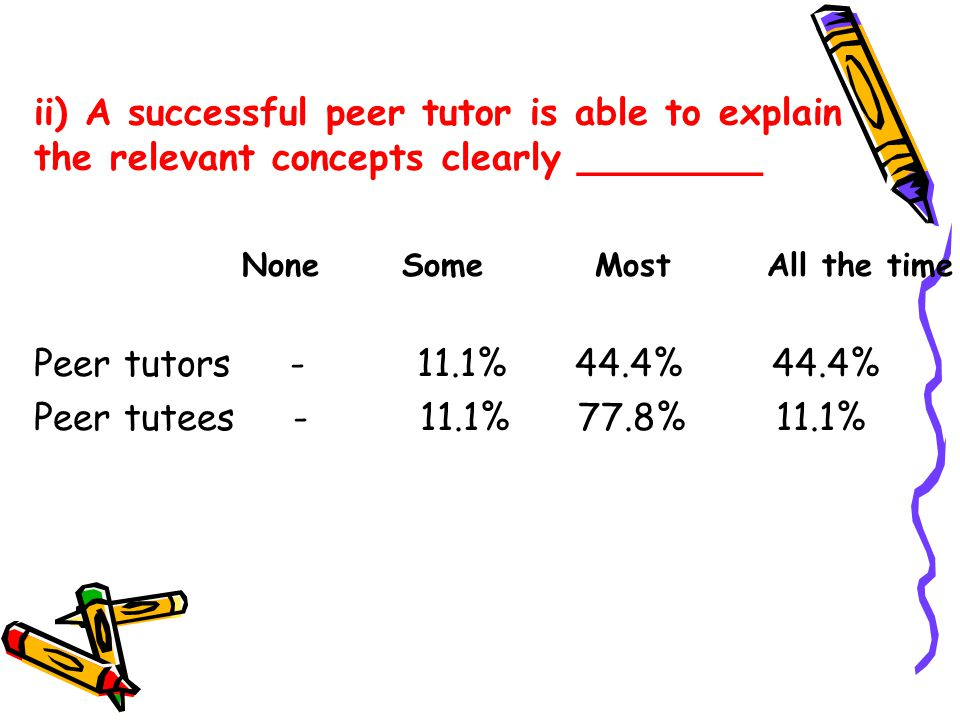 ii) A successful peer tutor is able to explain the relevant concepts clearly ________ Peer tutors - 11.1% 44.4% 44.4% Peer tutees - 11.1% 77.8% 11.1% None Some Most All the time