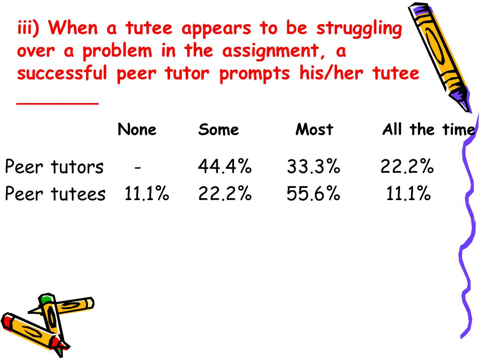 iii) When a tutee appears to be struggling over a problem in the assignment, a successful peer tutor prompts his/her tutee _______ Peer tutors - 44.4% 33.3% 22.2% Peer tutees 11.1% 22.2% 55.6% 11.1% None Some Most All the time