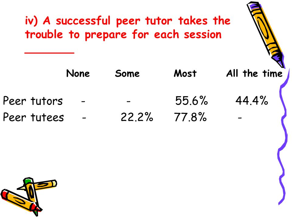 iv) A successful peer tutor takes the trouble to prepare for each session _______ Peer tutors - - 55.6% 44.4% Peer tutees - 22.2% 77.8% - None Some Mo