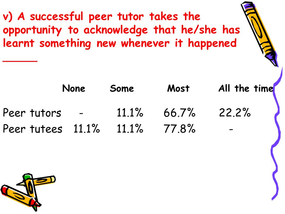 v) A successful peer tutor takes the opportunity to acknowledge that he/she has learnt something new whenever it happened _____ Peer tutors - 11.1% 66