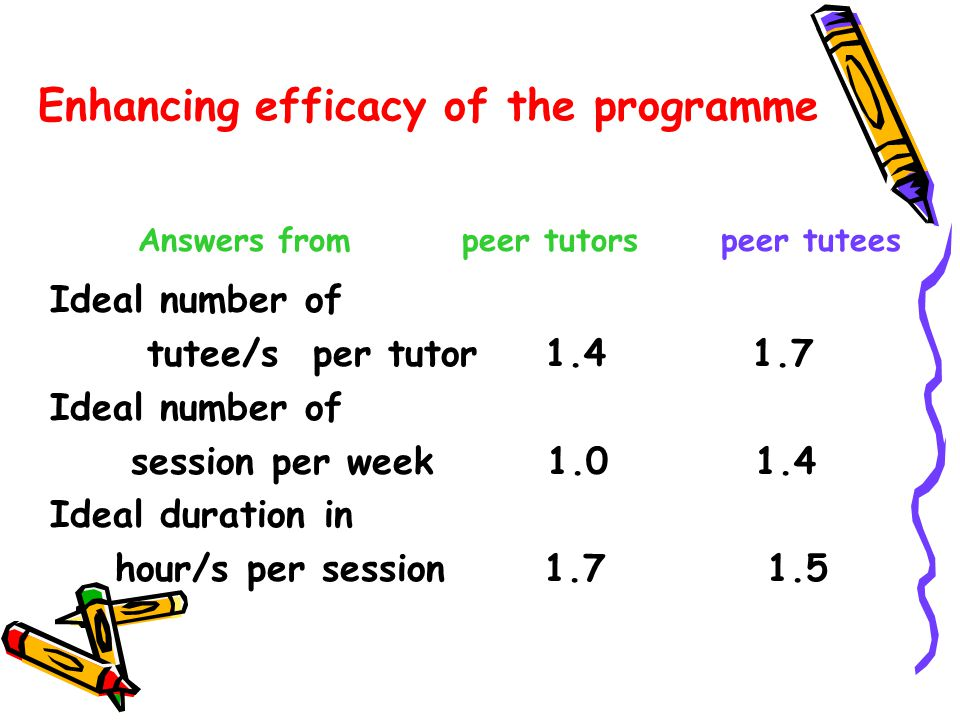 Enhancing efficacy of the programme Ideal number of tutee/s per tutor 1.4 1.7 Ideal number of session per week 1.0 1.4 Ideal duration in hour/s per se