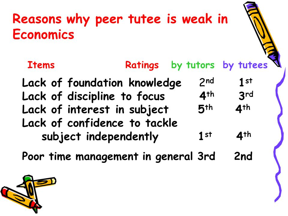 Items Ratings by tutors by tutees Lack of foundation knowledge 2 nd 1 st Lack of discipline to focus 4 th 3 rd Lack of interest in subject 5 th 4 th Lack of confidence to tackle subject independently 1 st 4 th Poor time management in general 3rd 2nd Reasons why peer tutee is weak in Economics
