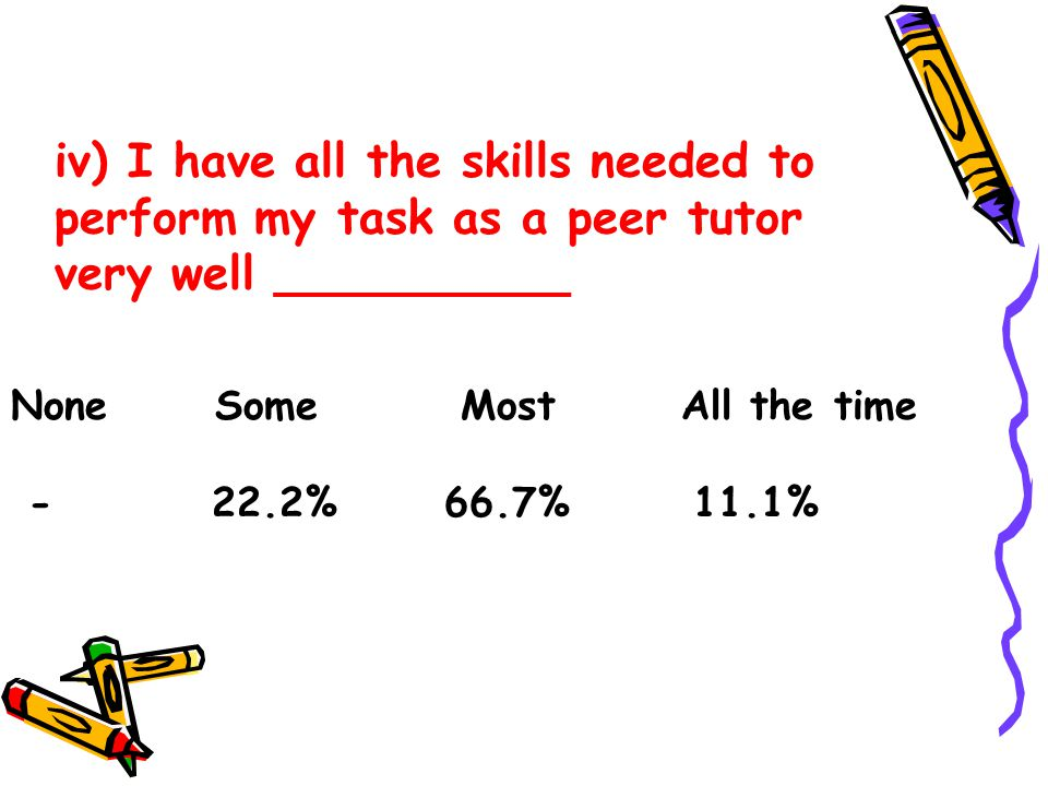 iv) I have all the skills needed to perform my task as a peer tutor very well __________ None Some Most All the time - 22.2% 66.7% 11.1%
