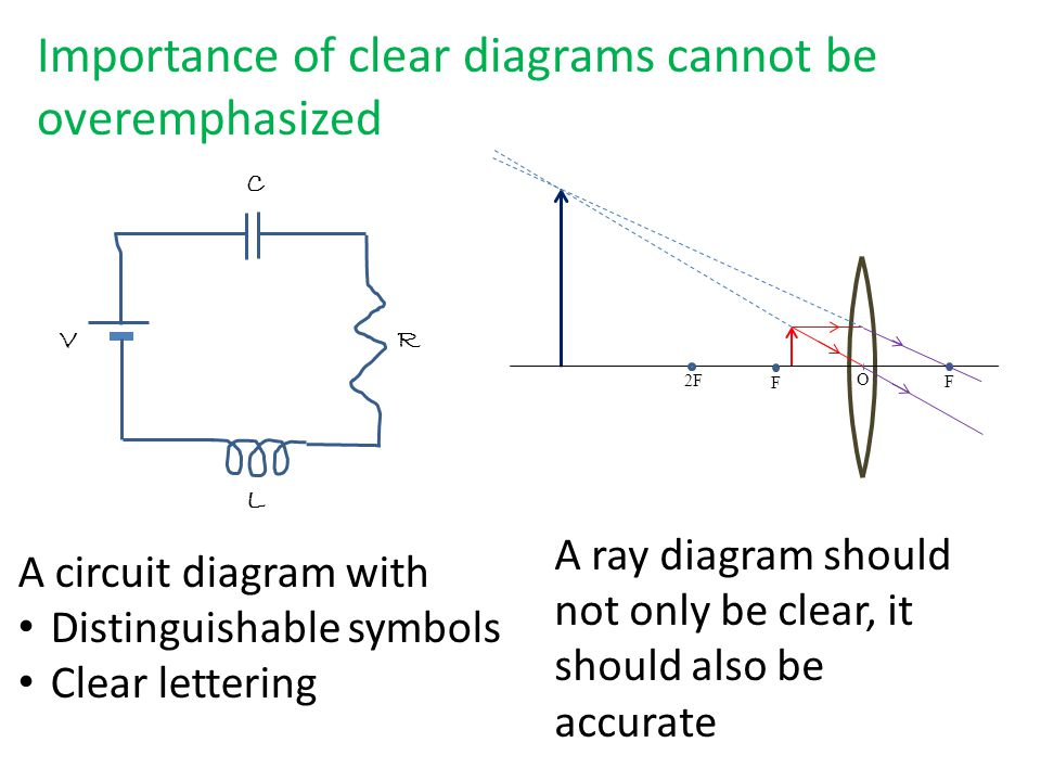 C R L V A circuit diagram with Distinguishable symbols Clear lettering 2F F F O A ray diagram should not only be clear, it should also be accurate Importance of clear diagrams cannot be overemphasized