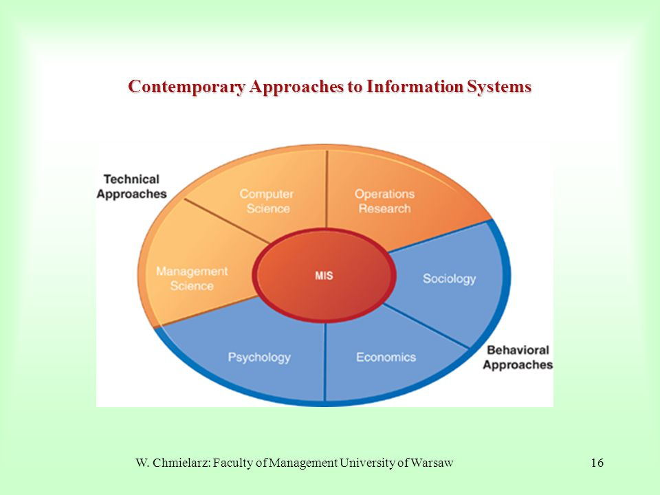 W. Chmielarz: Faculty of Management University of Warsaw16 Contemporary Approaches to Information Systems