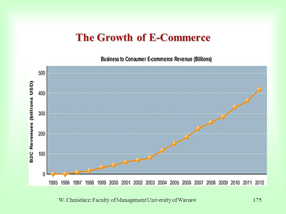 W. Chmielarz: Faculty of Management University of Warsaw175 The Growth of E-Commerce
