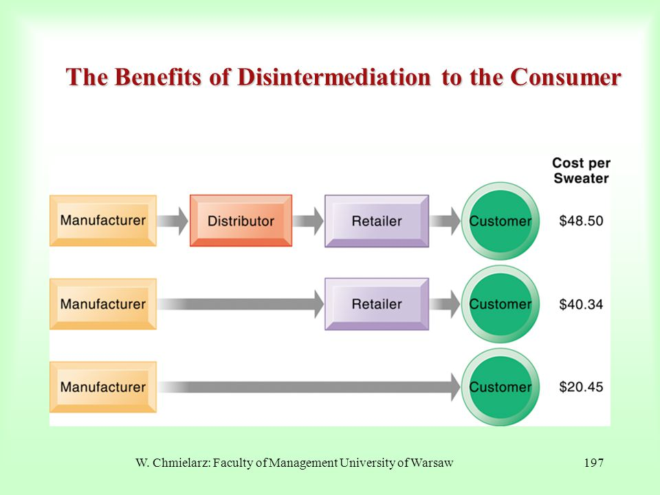 The Benefits of Disintermediation to the Consumer W. Chmielarz: Faculty of Management University of Warsaw197