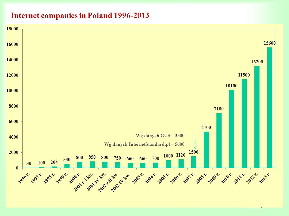 Internet companies in Poland 1996-2013