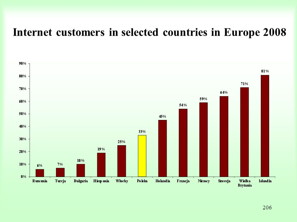 206 Internet customers in selected countries in Europe 2008