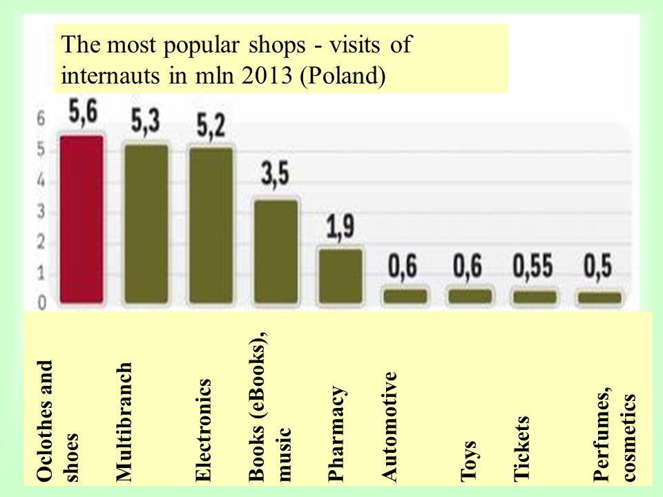 The most popular shops - visits of internauts in mln 2013 (Poland) Oclothes and shoes Multibranch Electronics Books (eBooks), music Pharmacy Automotiv