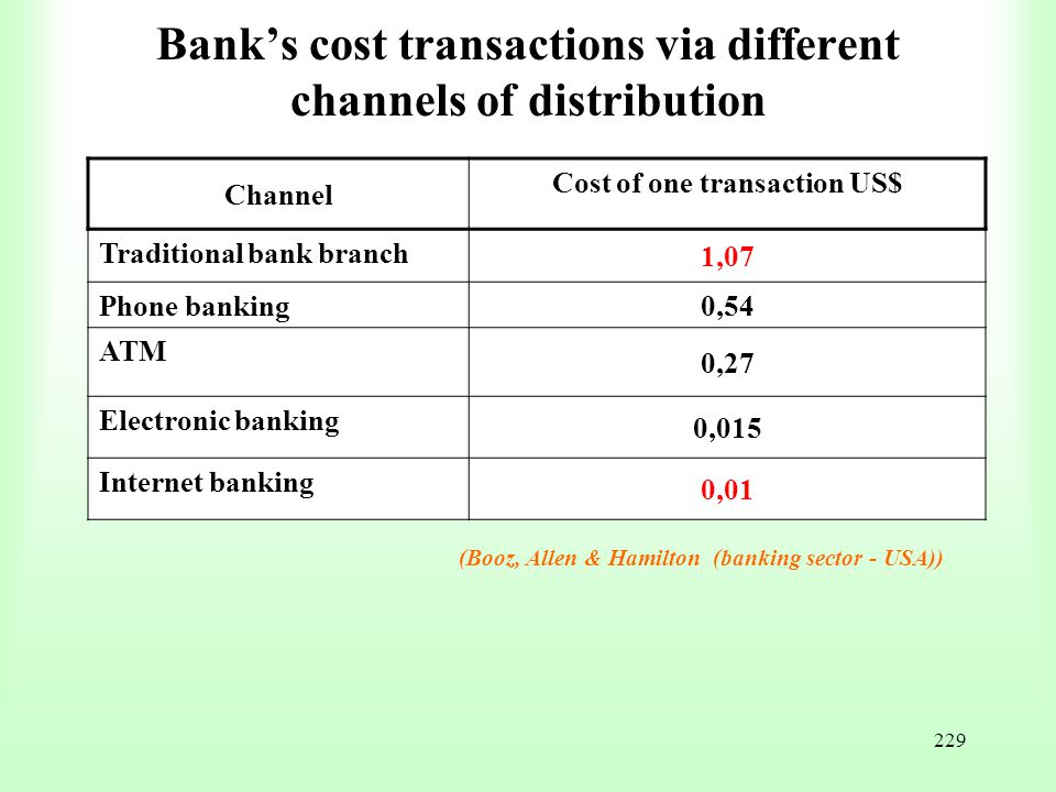 229 Channel Cost of one transaction US$ Traditional bank branch 1,07 Phone banking 0,54 ATM 0,27 Electronic banking 0,015 Internet banking 0,01 Bank's