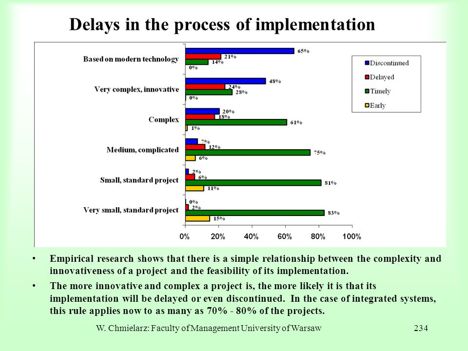 W. Chmielarz: Faculty of Management University of Warsaw234 Delays in the process of implementation Empirical research shows that there is a simple re