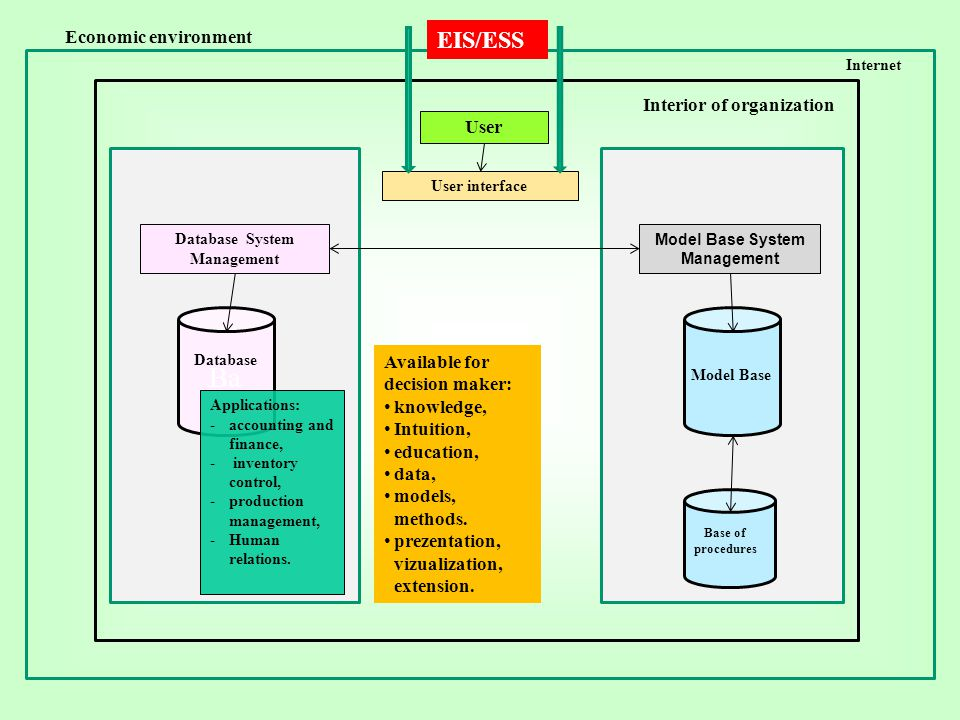 Economic environment Interior of organization User User interface Database System Management Model Base System Management Ba Database Model Base Inter