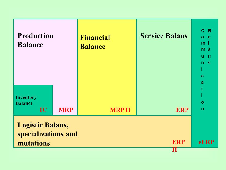 eERP Inventory Balance IC Production Balance MRP Financial Balance MRP II Service Balans ERP ERP II Logistic Balans, specializations and mutations