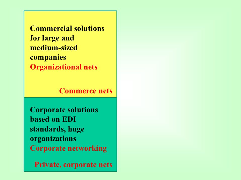 Corporate solutions based on EDI standards, huge organizations Corporate networking Private, corporate nets Commercial solutions for large and medium-