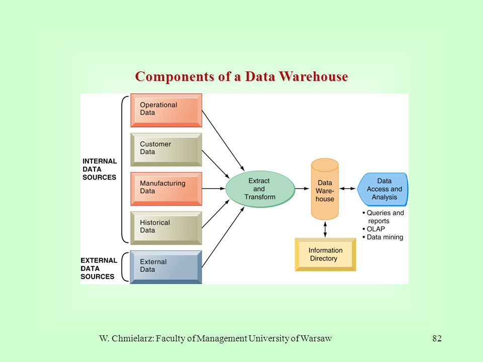 W. Chmielarz: Faculty of Management University of Warsaw82 Components of a Data Warehouse