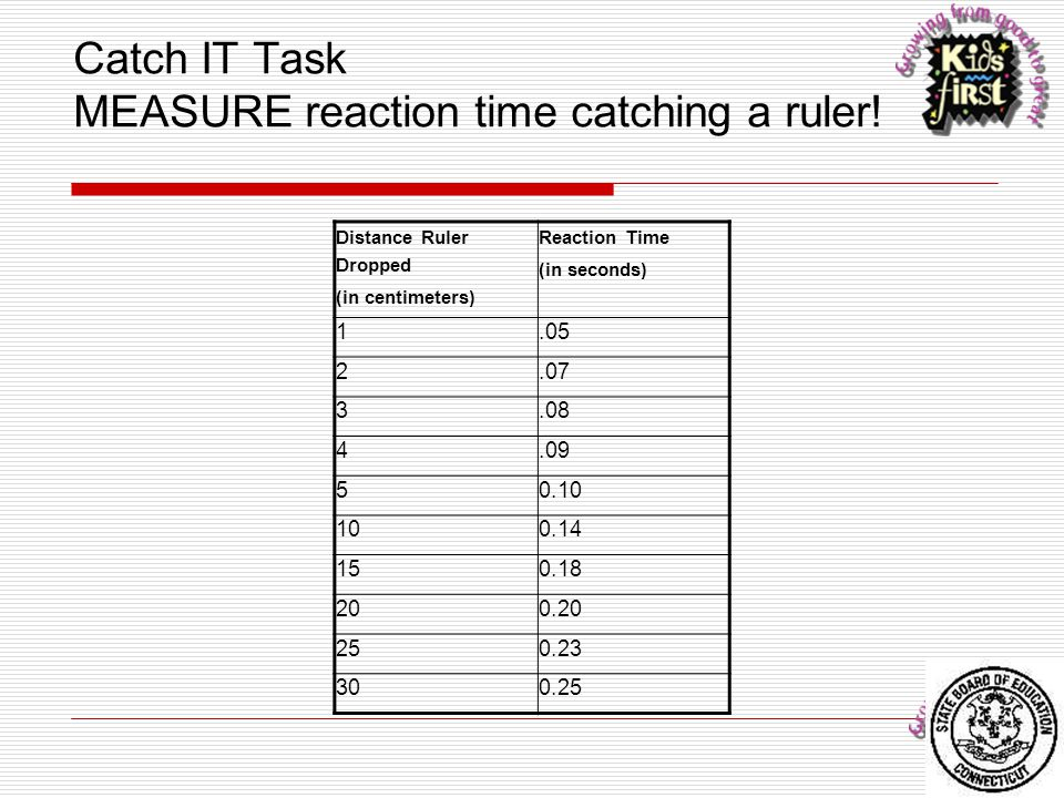 Catch IT Task MEASURE reaction time catching a ruler! Distance Ruler Dropped (in centimeters) Reaction Time (in seconds) 1.05 2.07 3.08 4.09 50.10 100