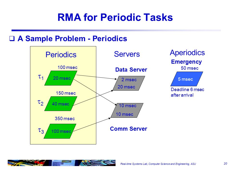 Real-time Systems Lab, Computer Science and Engineering, ASU RMA for Periodic Tasks  A Sample Problem - Periodics 100 msec 40 msec 20 msec Periodics Servers Aperiodics 20 msec 2 msec 10 msec 50 msec 5 msec Data Server Comm Server Emergency 100 msec 150 msec 350 msec Deadline 6 msec after arrival 11 22 33 20